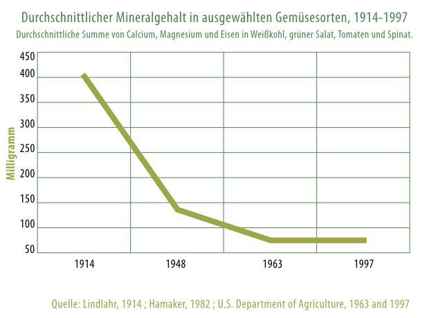 mineralstoffe sinken